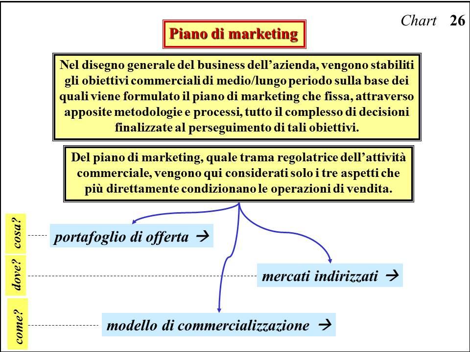 Piano di marketing esempio pompa depressione for Esempi di piani di marketing